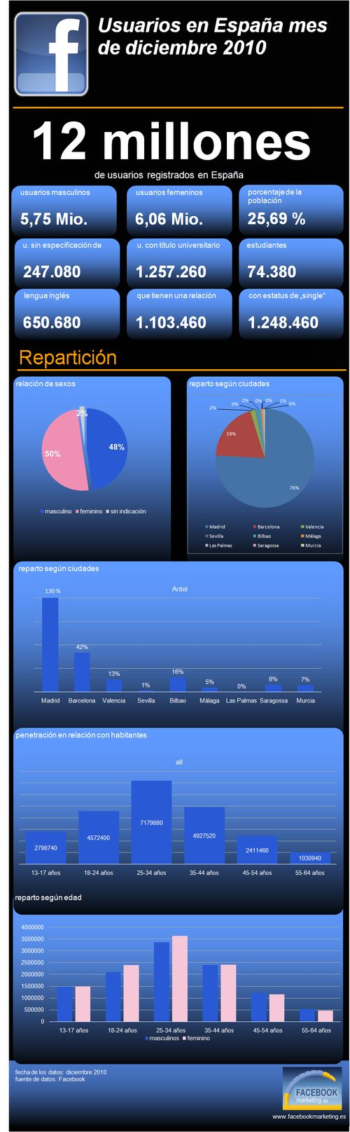 Fb-infografik-diciembre