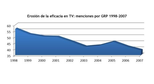 Erosion eficacia tv