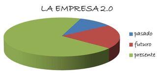Empresa 2.0