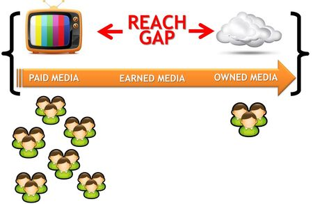 Reach gap