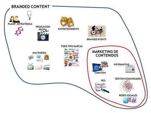 B content vs mkg contenidos