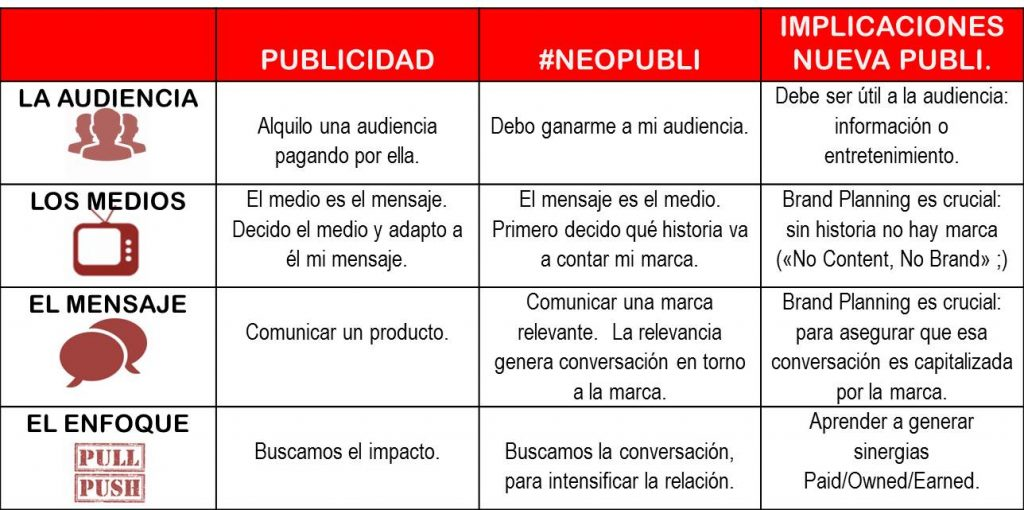 4 implicaciones neopubli