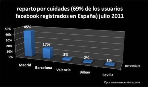 Facebook ciudades