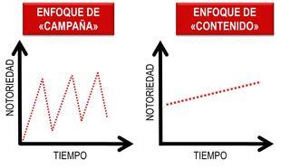 Enfoque campaña vs contenido
