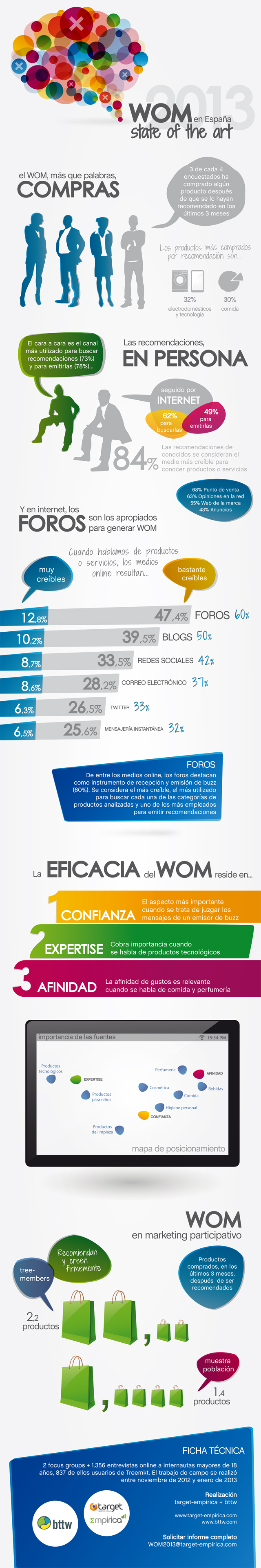 Infografía WOM 2013 State of the Art