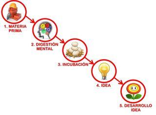 Proceso ideas jpg