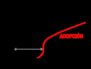 Curva de notoriedad y adopción