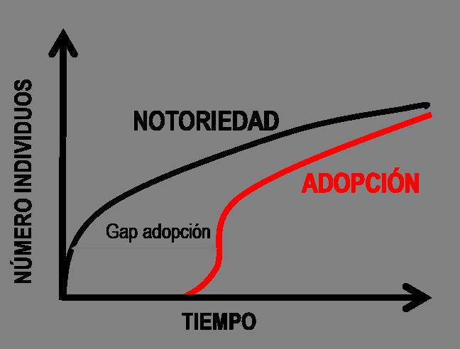 Gap notoriedad adopción