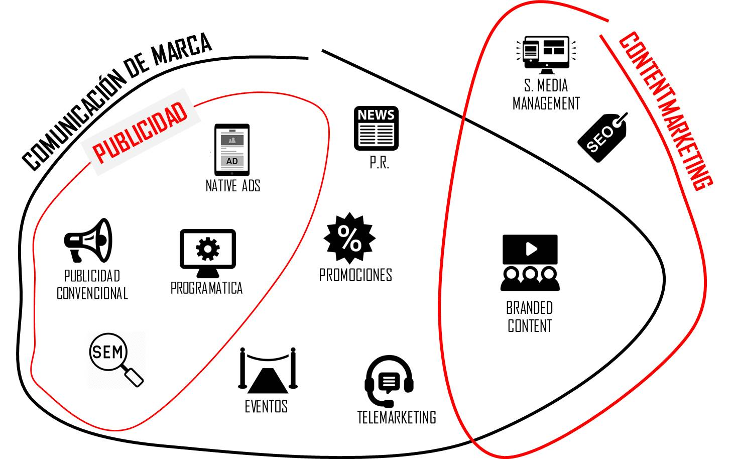 diferencia branded content y content marketing