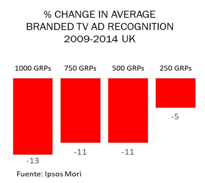Caída del reconocimiento de marca en TV