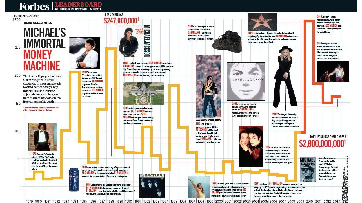 Ingresos generados por Michael Jackson
