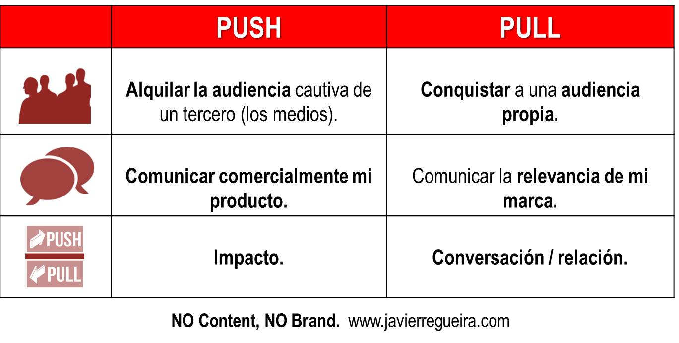 Publicidad: enfoque Push vs Pull