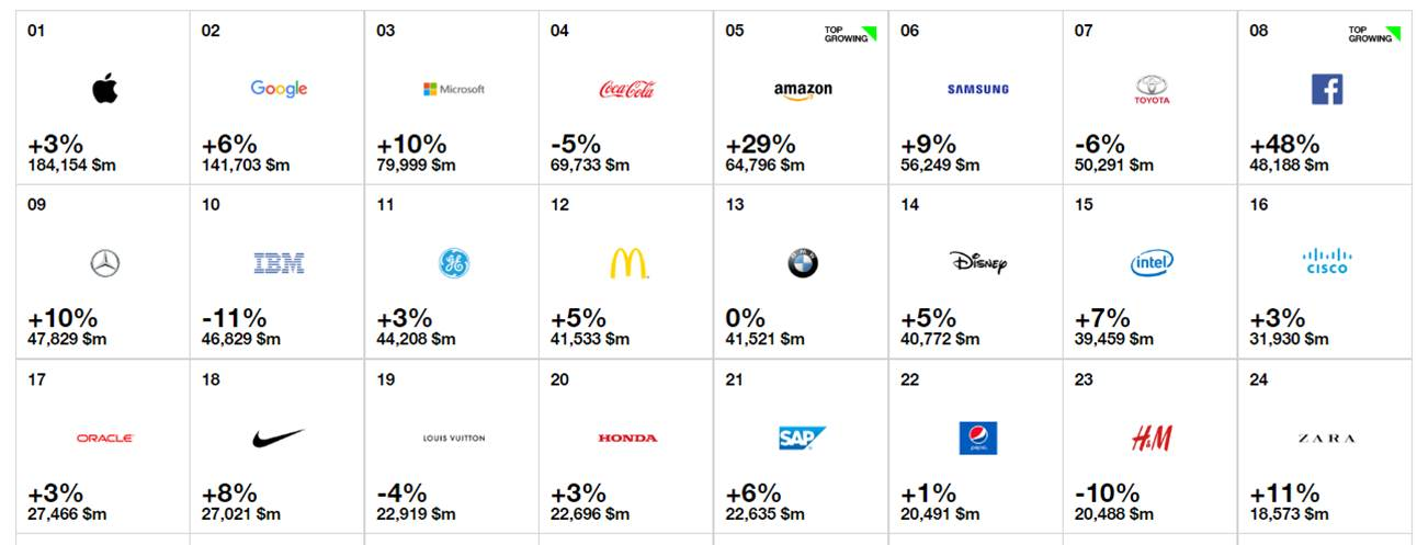 Interbrand 2017: marcas top a nivel mundial