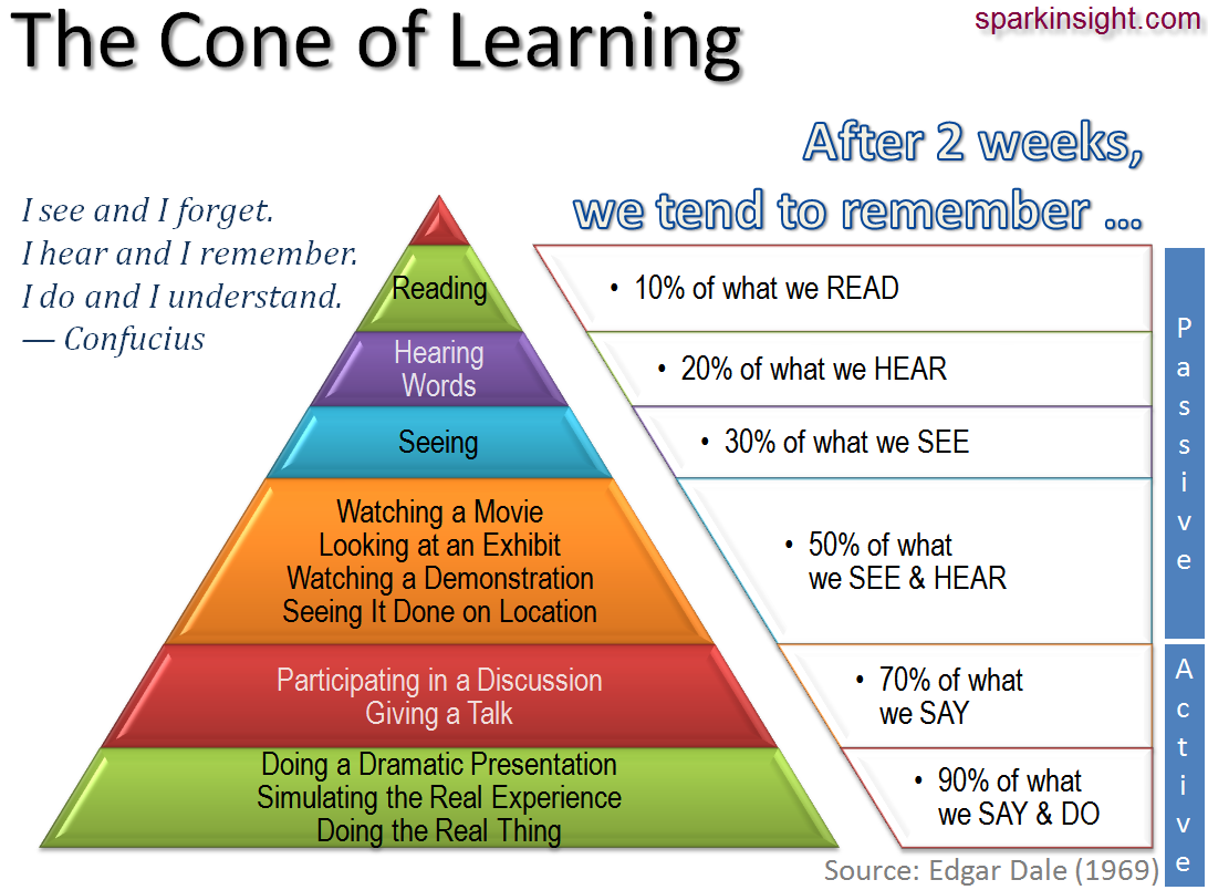 Cono de aprendizaje de Edgar Dale