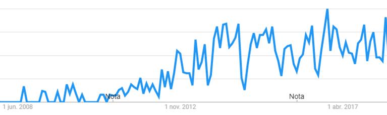Branded Content en Google Trends