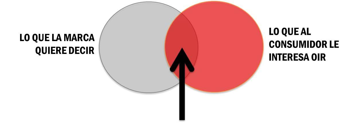 Branded Content: intersección de comunicación de marca y valor para el usuario