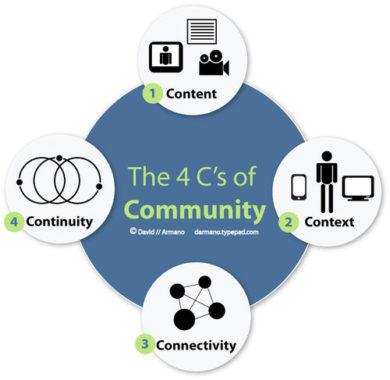 Las 4Cs de comunidad, factores clave en Branded Content