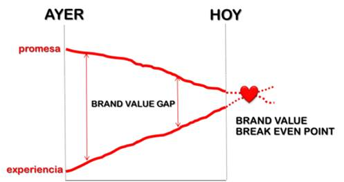 Gráfico de brand value break even point: publicidad y propaganda