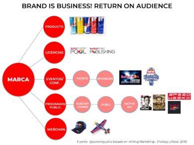 Crisis del gran consumo: el modelo de negocio de Red Bull