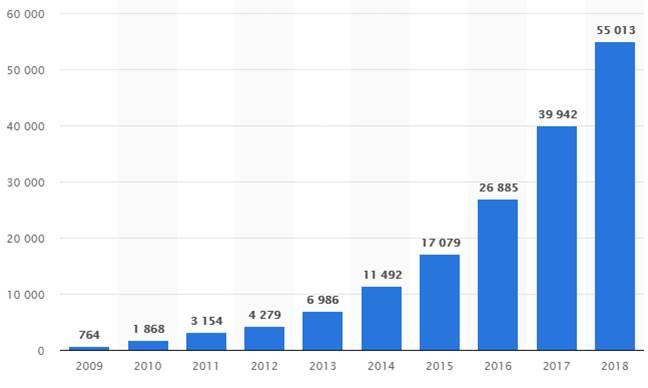 Crecimiento ingresos publicitarios Social Media: Facebook