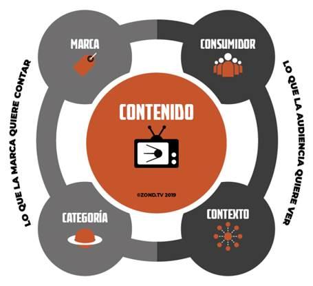 Brand Content Wheel para definir Estrategia de Contenido