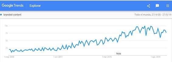 Gráfico de google trends sobre la evolución de búsquedas de Branded Content