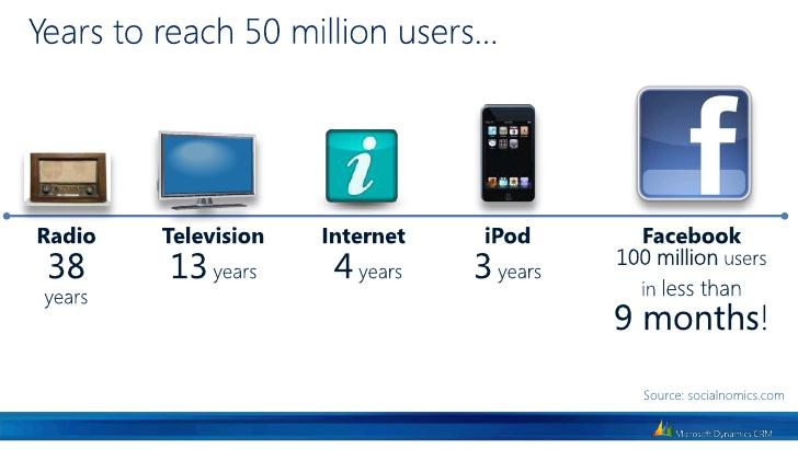 Años en llegar a 50 millones seguidores Facebook
