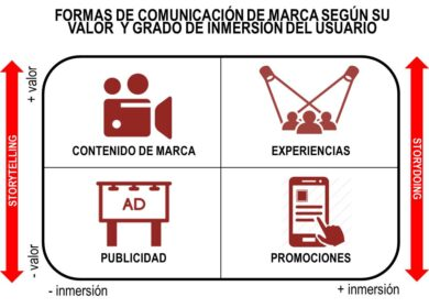 ¿Cómo invertir en publicidad? Storytelling vs Storydoing