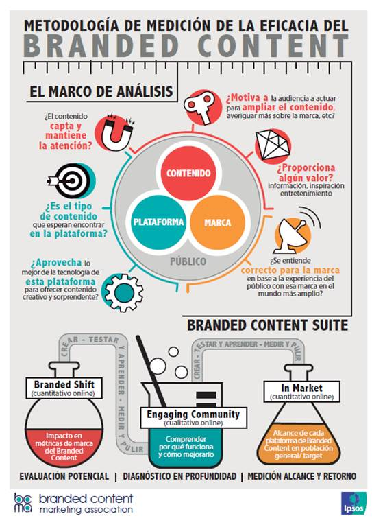 Medir la eficacia del branded content: branded content suite