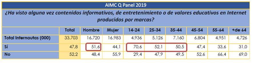 Panel publicidad online AIMC 2019