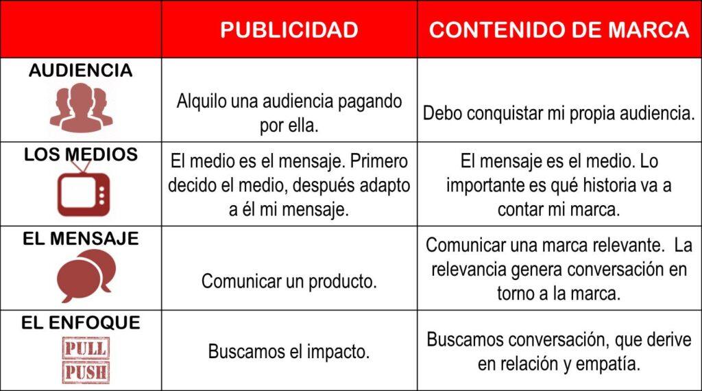branded content versus publicidad