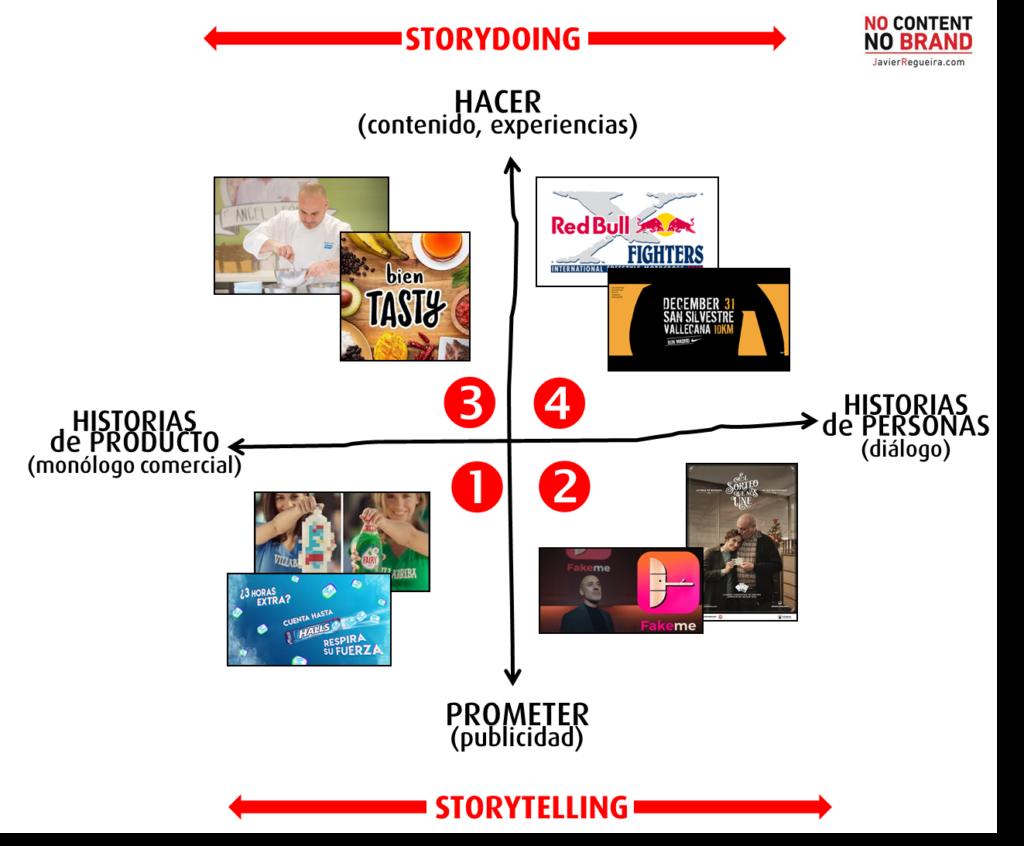STORYDOING: el futuro de la comunicación de marca