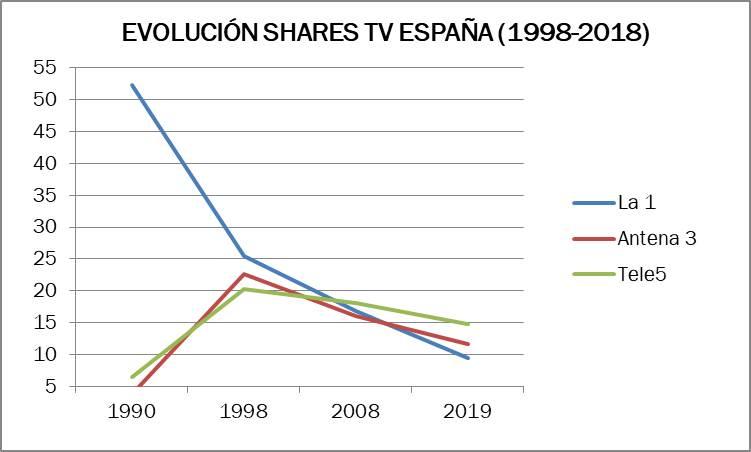 Evolución shares