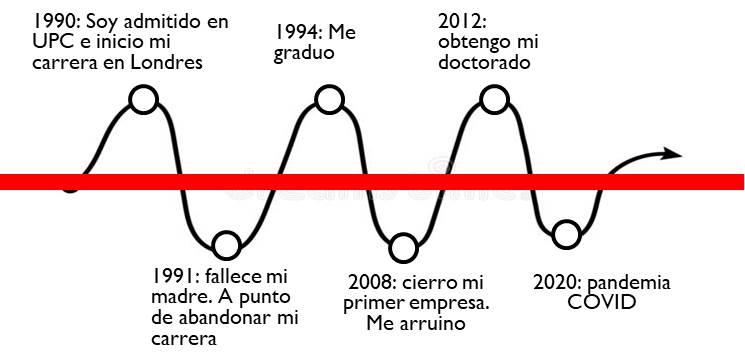 línea de vida